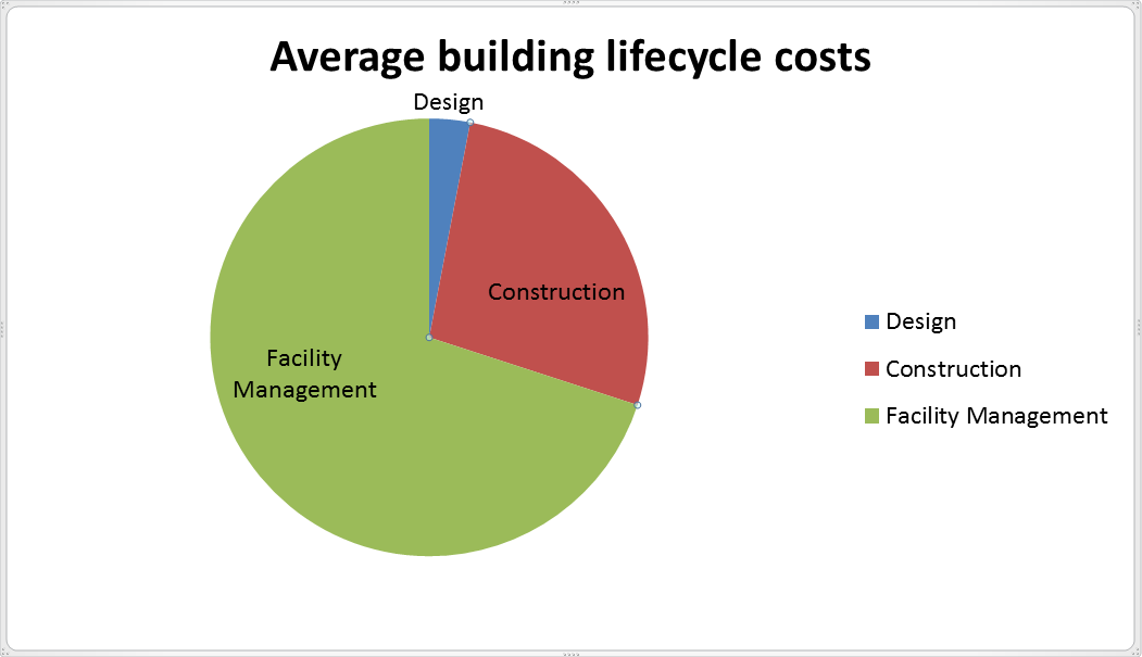 BIM Average Building Lifestyle Costs