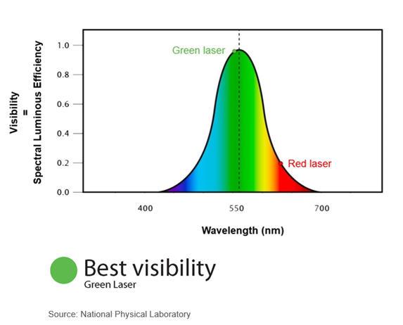 Laser Visibility